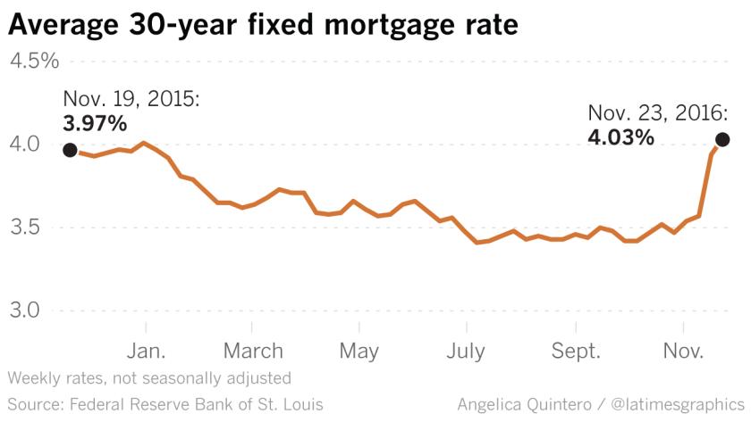 la-fi-g-interest-rates-20161128-mortgage-20161127