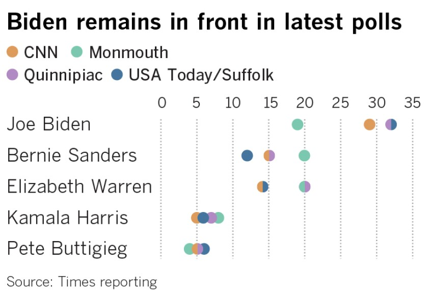 New Democratic primary polls  released in the last several days offer a clearer picture of the race nationwide. Joe Biden continues to lead, though not overwhelmingly. Sens. Bernie Sanders and Elizabeth Warren are next, with very similar levels of support.