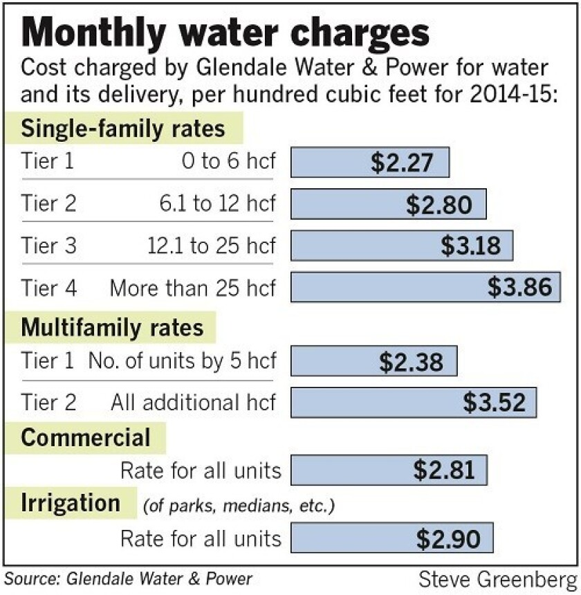 Monthly water charges in the city of Glendale