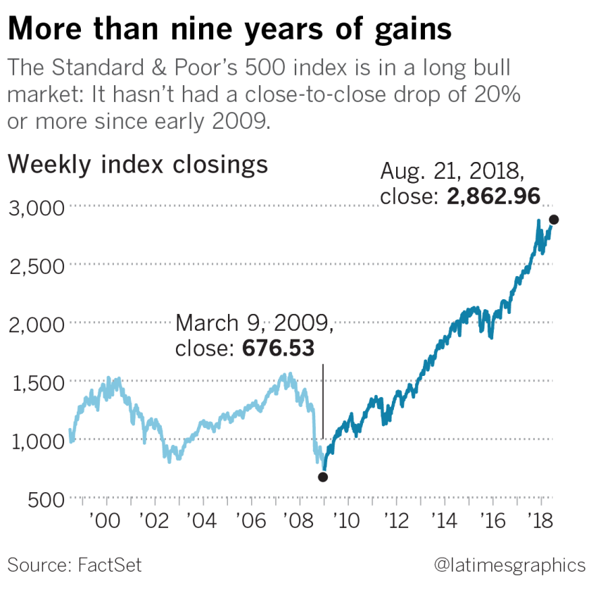 Longest bull market in U S  history comes with a huge