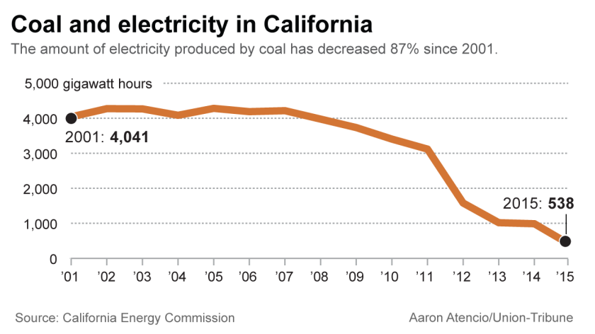 Coal consumption in California