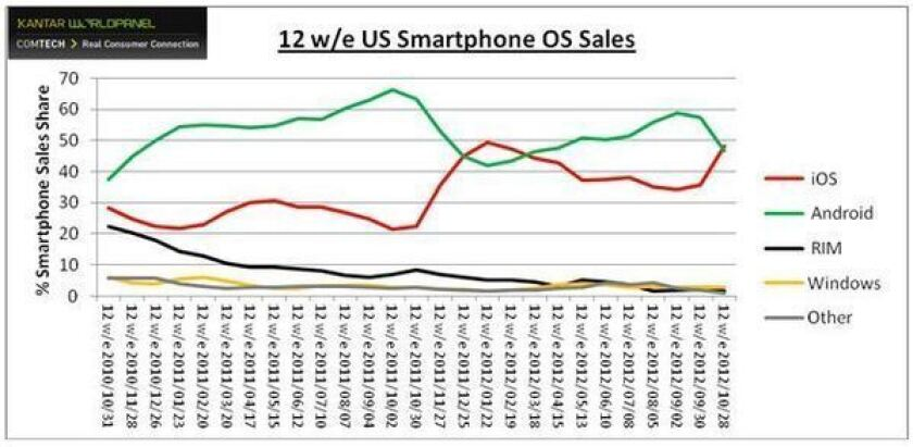Apple back on top in U.S. smartphone market thanks to iPhone 5