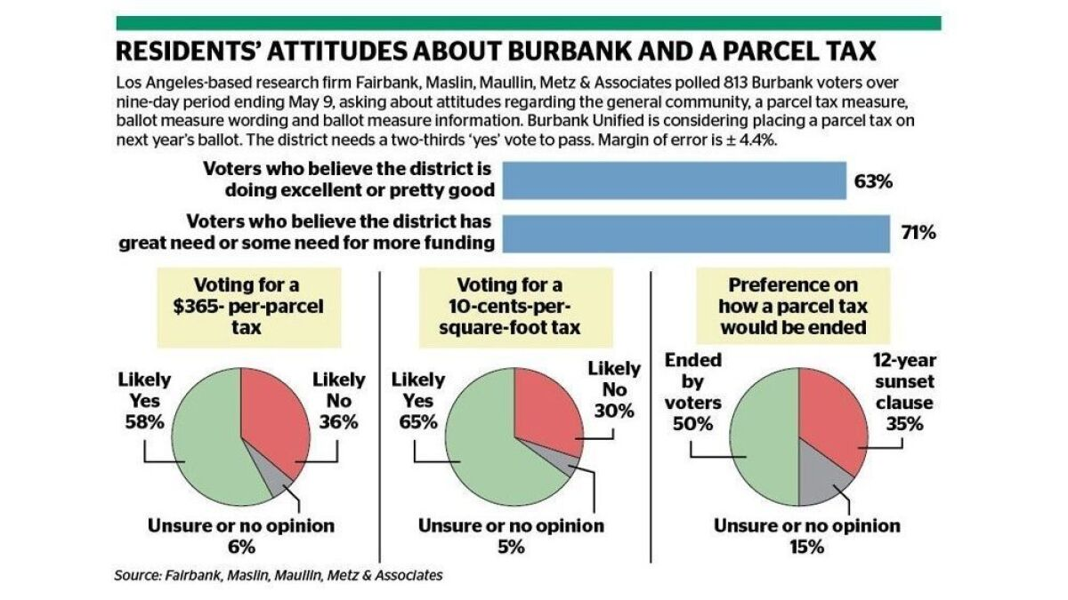 New Burbank Unified parcel tax would result in another close vote ...