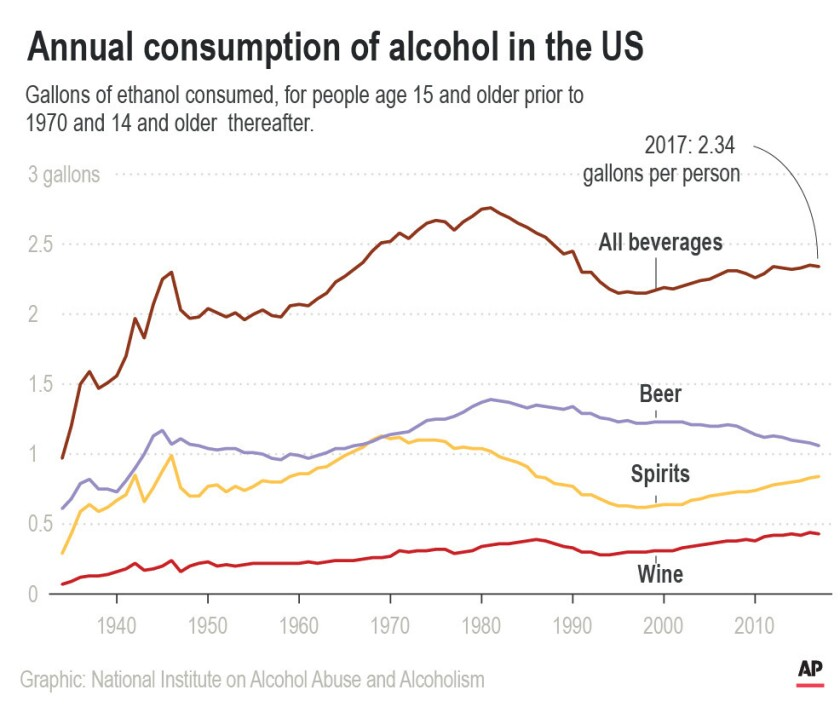 U.S. alcohol consumption has gone up and down over the past 100 years.