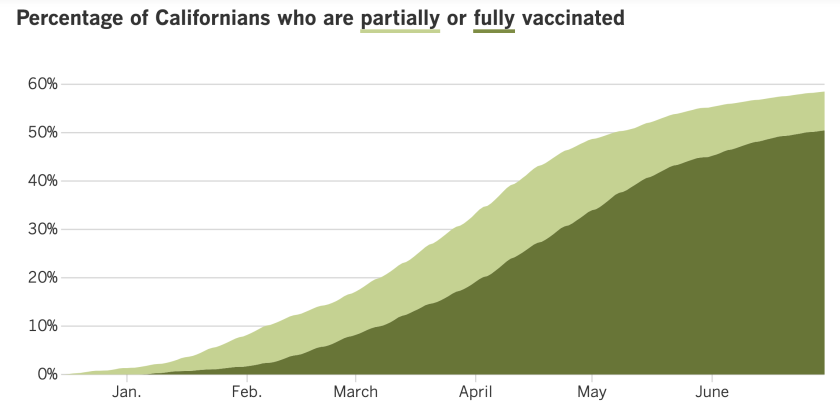 58.5% of Californians have received at least one dose of COVID-19 vaccine and 50.5% are fully vaccinated.
