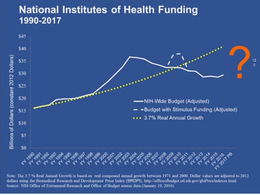 NIH funding doubled from 1990 to 2003, then stagnated and crashed. Dotted yellow line shows how funding would have grown had it followed the pattern set in 1990, and question mark designates doubts about the future.