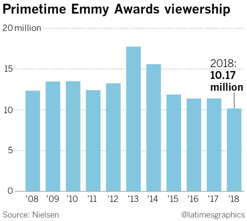 la-fi-ct-g-emmy-ratings-20180918