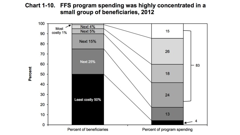 Not news, but the insurers keep forgetting: a small cadre of patients always accounts for most healthcare spending. In this graphic showing Medicare fee-for-service spending in 2012, some 25% of enrollees accounted for 83% of costs.