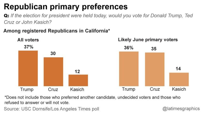 la-me-g-california-republican-primary-poll-web