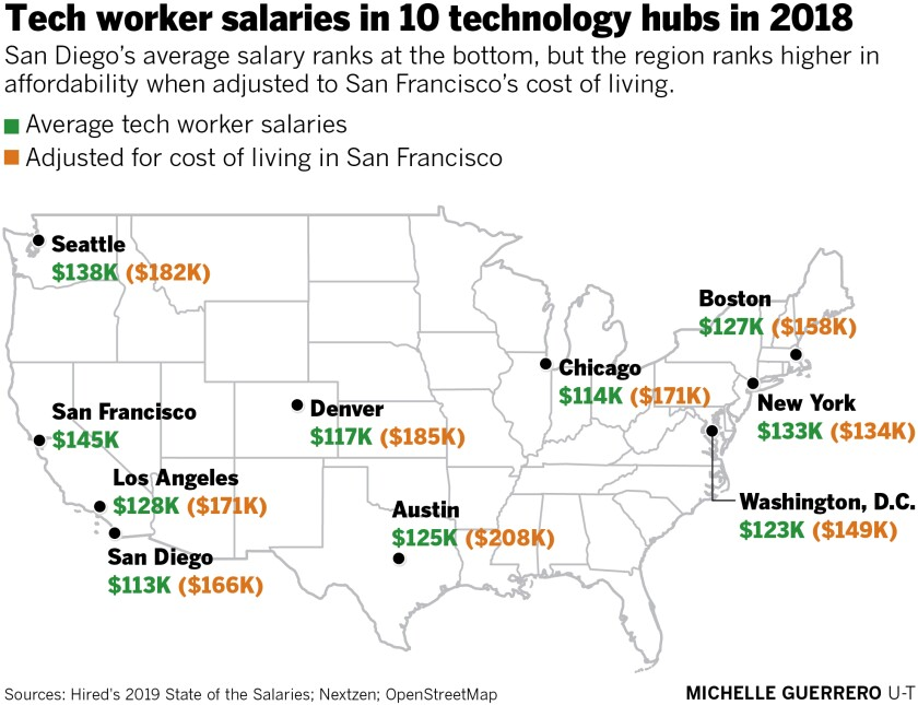 San Diego Tech Workers Are Lowest Paid Out Of 10 Major Cities But There S Hope Yet The San Diego Union Tribune