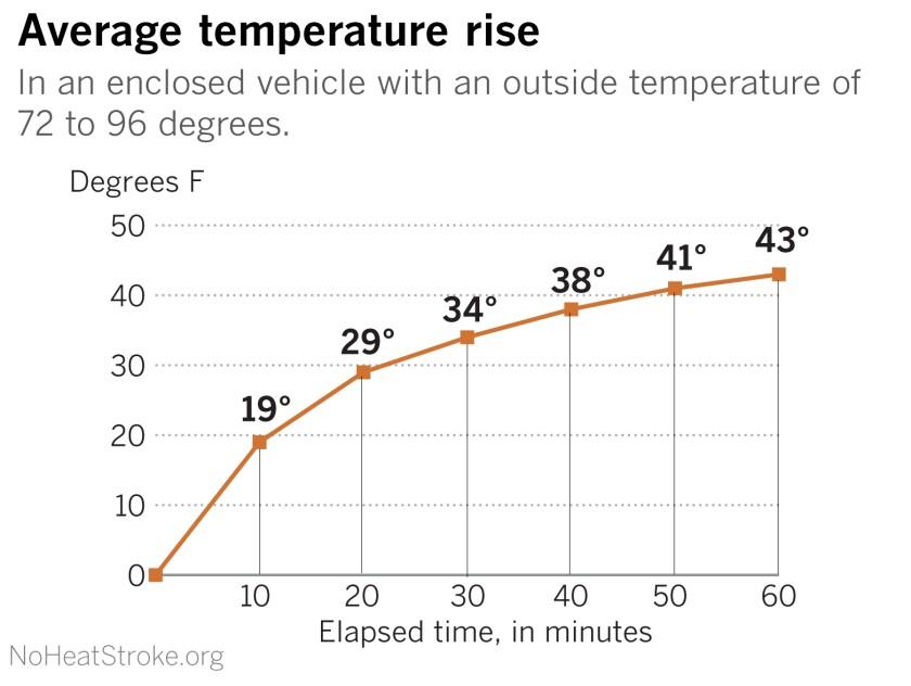 la-me-pediatric-vehicle-heatstroke-TIME_Artboard 2 copy 2.jpg