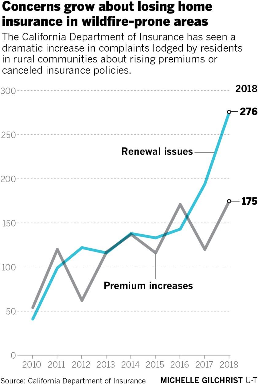 sd-me-g-insurance-complaints.jpg