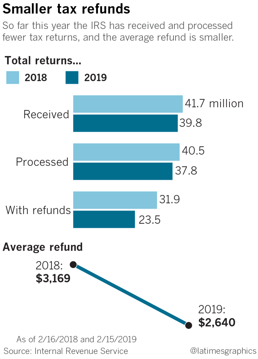 Smaller tax refunds
