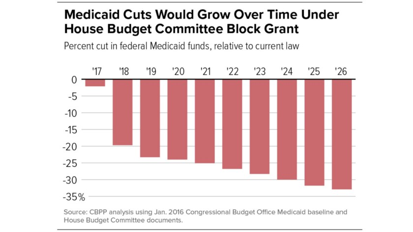 Block-granting Medicaid would cut benefits by more than 30% over 10 years, according to the Center on Budget and Policy Priorities.