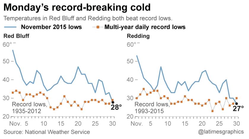 California record lows