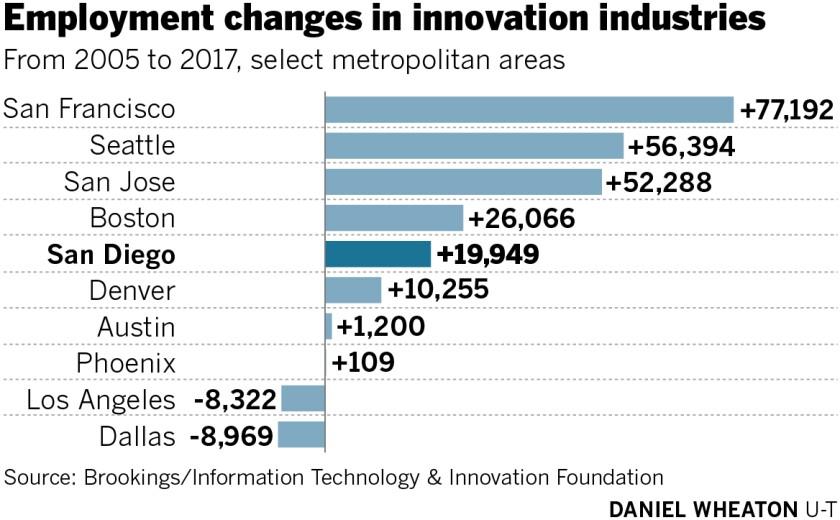 475136-sd-fi-g-innovation-job-growth-01.jpg