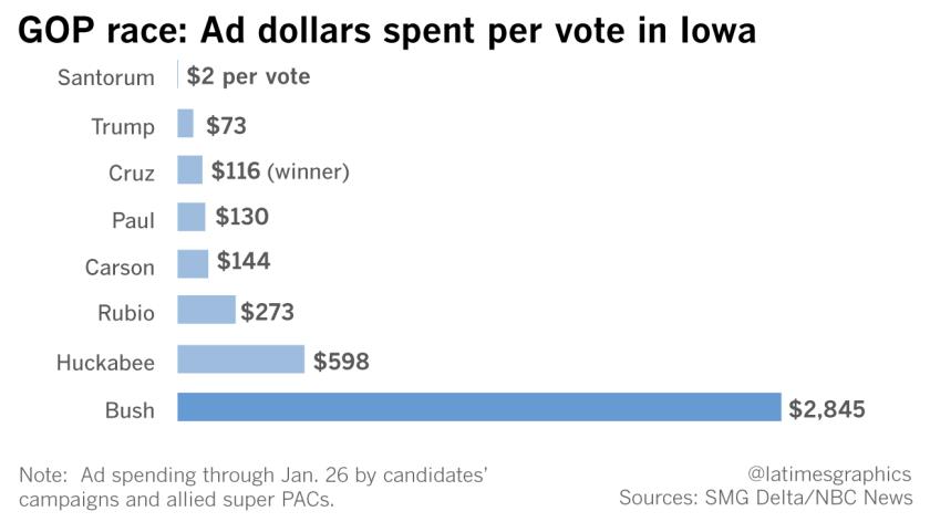 GOP race: Ad dollars spent per vote in Iowa