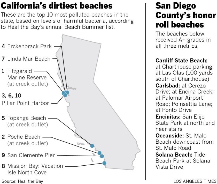California's dirtiest beaches; San Diego County's best beaches