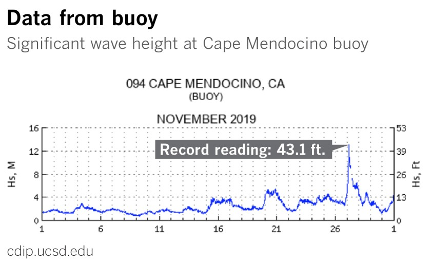 la-me-wave-tech-record-reading-02.jpg