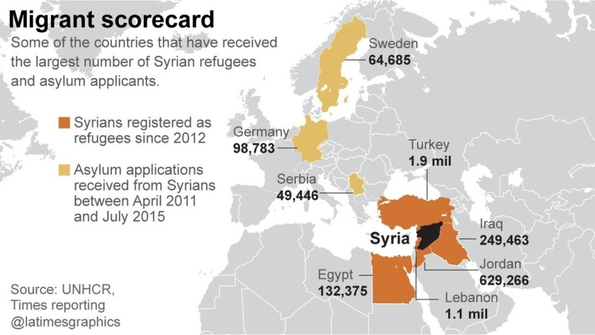 Asylum in Europe