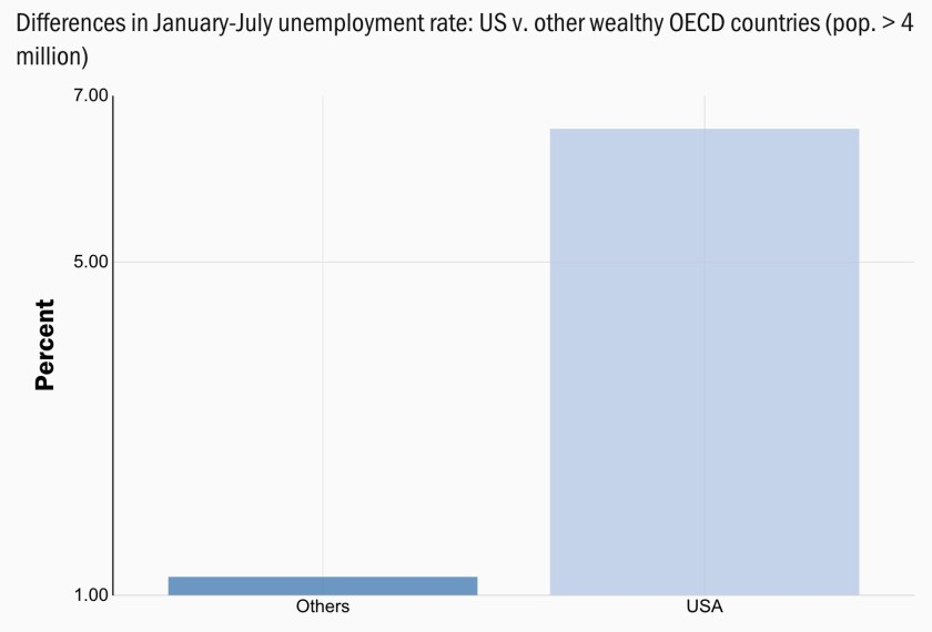 U.S. January-July unemployment rate compared with the average in other rich countries.