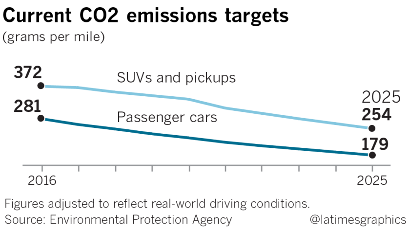 Epa Poised To Scrap Fuel Economy Targets That Are Key To