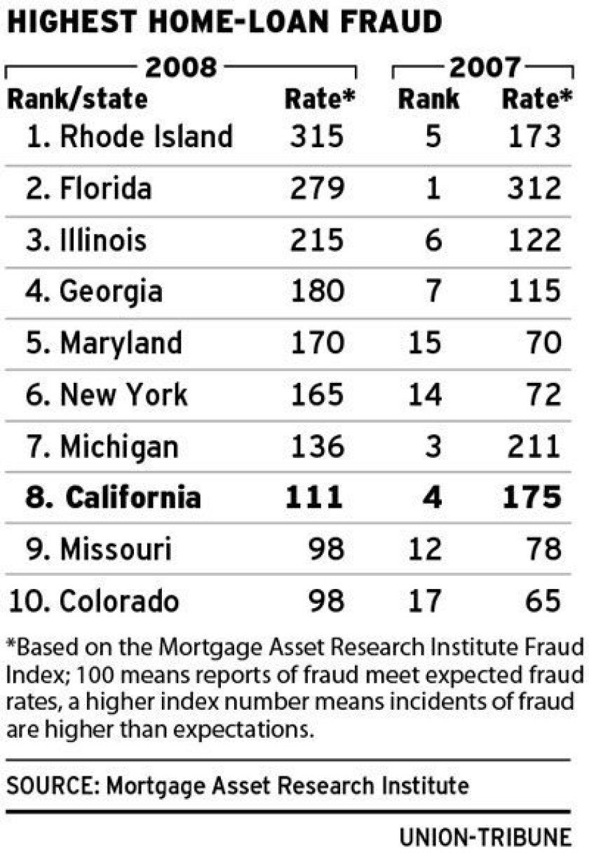 fraudchart