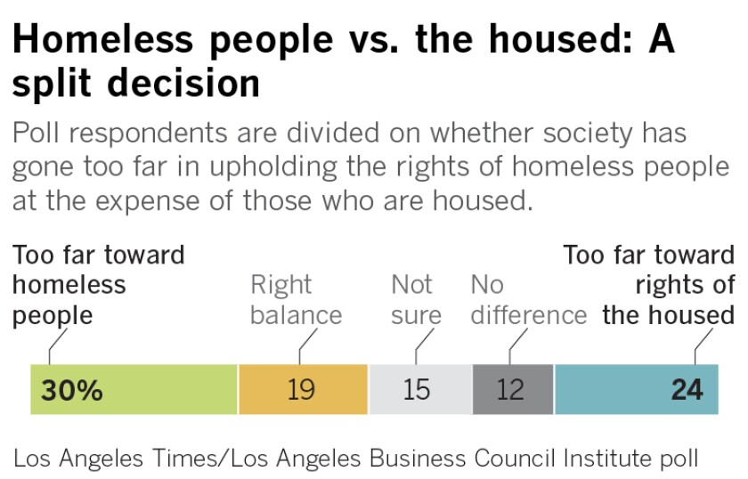 Poll respondents are divided on whether society has gone too far in upholding the rights of homeless people at the expense of those who are housed.