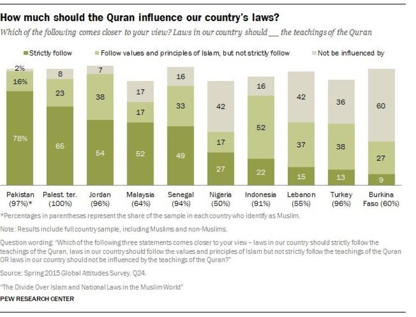 Koran's influence