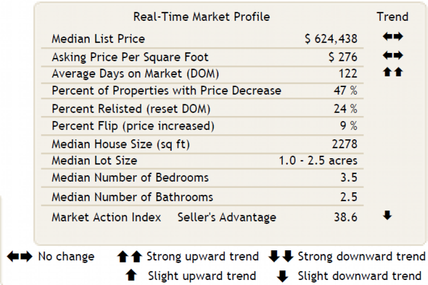 Ramona real estate market report Dec. 2
