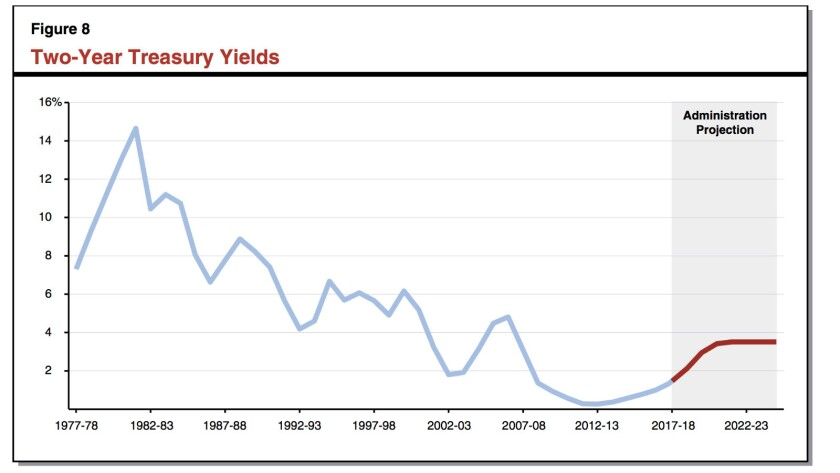 The two-year Treasury yield, to which the state's borrowing would be pegged, also has fluctuated. Wh