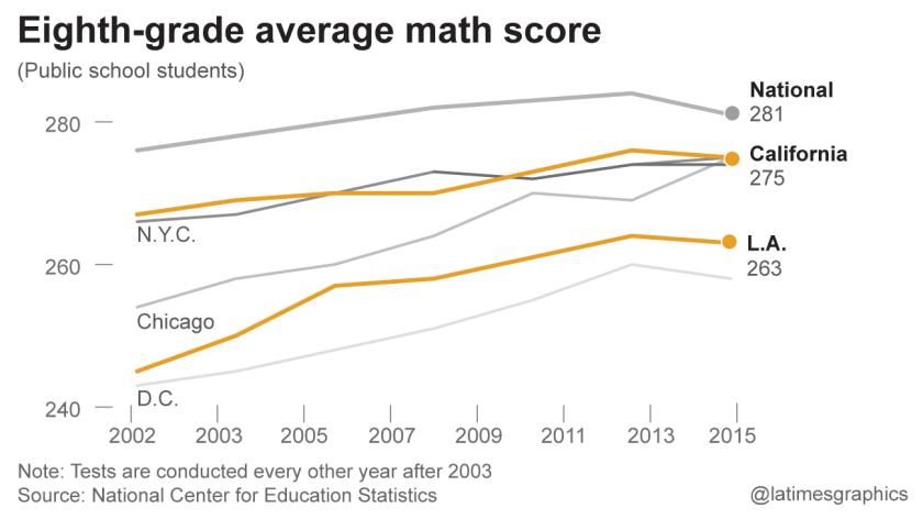 la-me-g-school-tests-math8-20151027