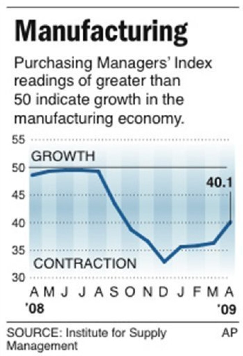 Chart shows the Purchasing Managers' Index for the past 13 months