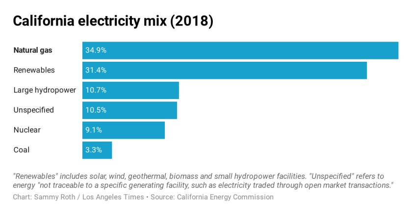 California electricity mix