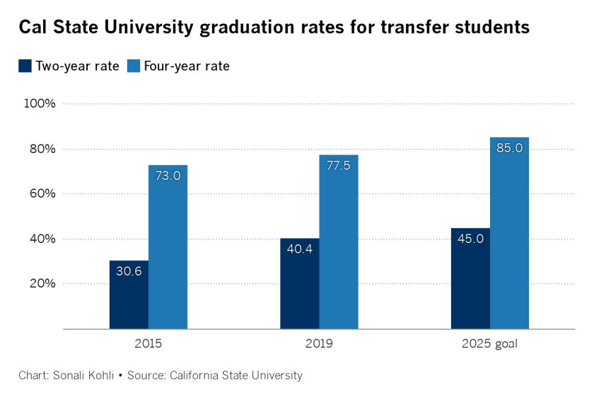 kqZTY-cal-state-university-graduation-rates-for-transfer-students.png