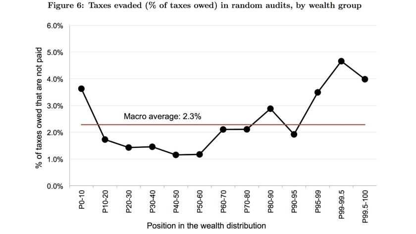 Random audits capture a small share of evaded taxes, especially at the top echelons of the income sc