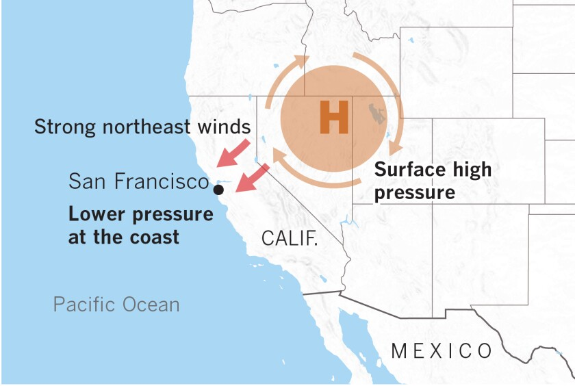 Diablo winds coming to the Northern California are fueled by high-pressure air over Nevada and Utah seeking a path to fill lower-pressure voids on the coast.