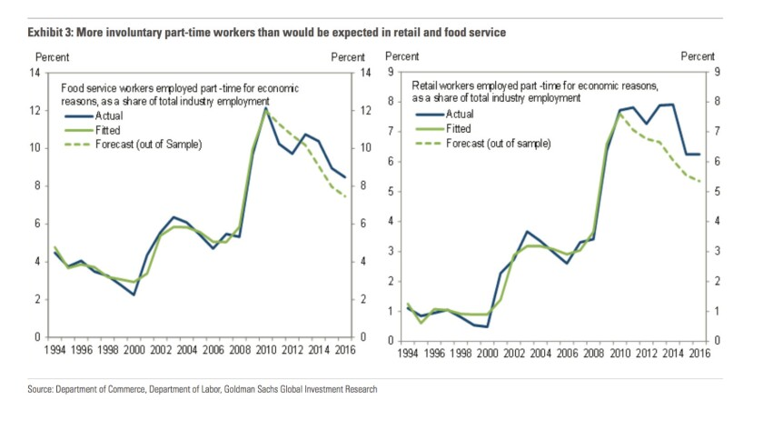 Involuntary part-time employment in the food service and retail industries generally has fallen since the recession (blue lines), though not as quickly as economic models expected (green lines).