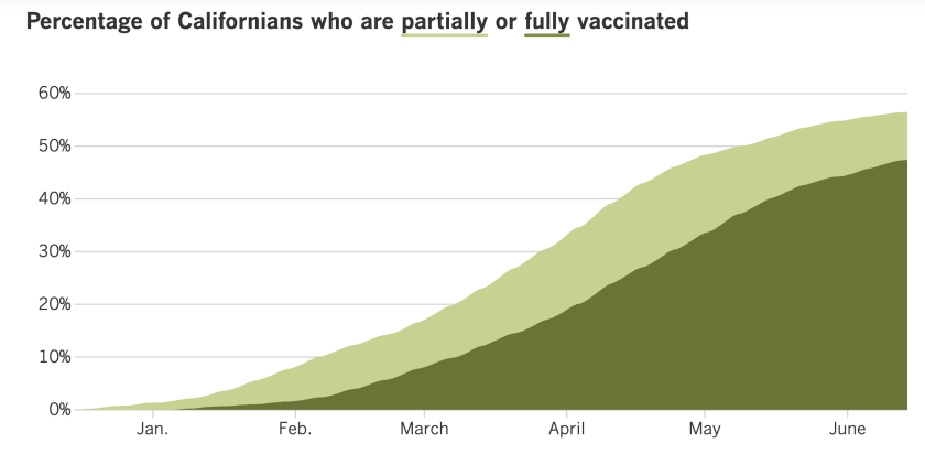 A graph showing that 57% of Californians are at least partially vaccinated and 48% are fully vaccinated.