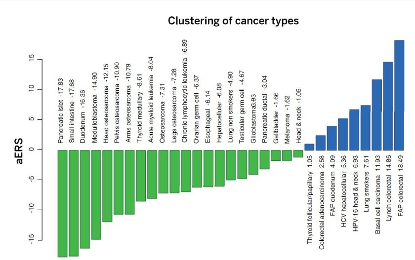 This chart of cancer types represents stochastic, or random factors compared to environmental and inherited factors. Those farthest toward the left, colored green, are most likely to arise by random factors. Those farthest toward the right, colored blue, are most likely to arise by environmental an