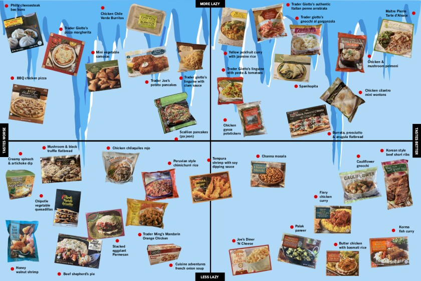 Trader Joe's frozen food power rankings