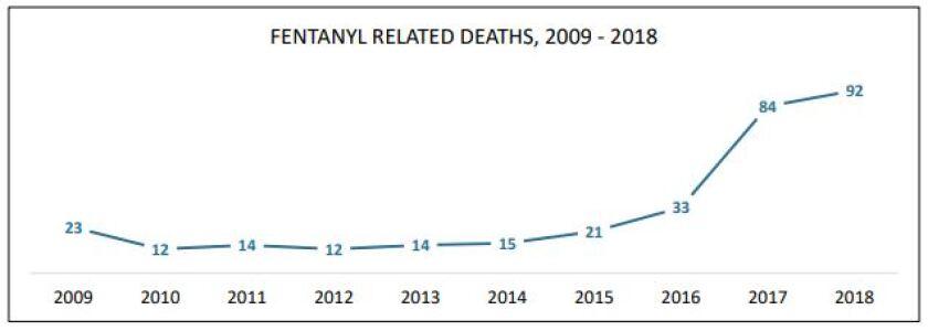 Fentanyl deaths by year via MEs Office.JPG