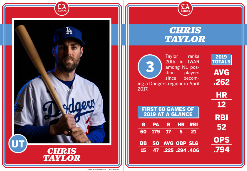 Dodgers utility player Chris Taylor.