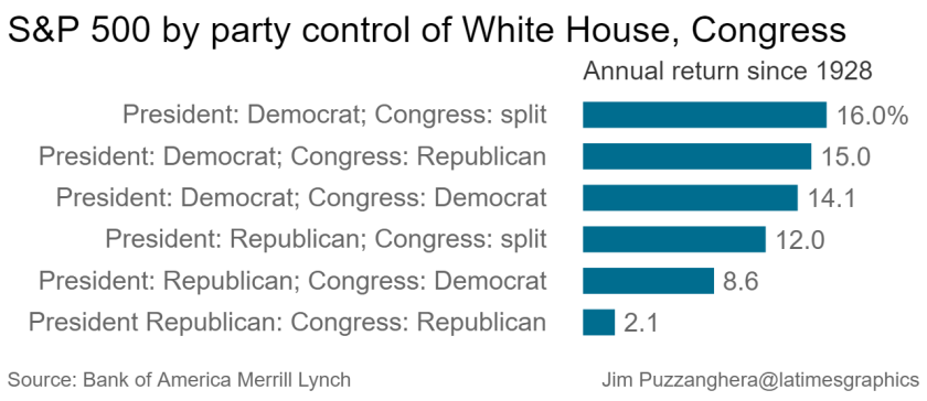 S&P 500 by party control of White House, Congress