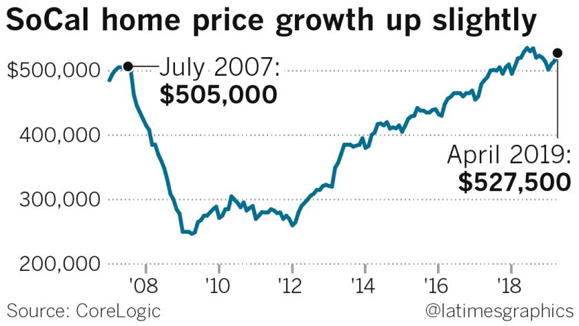 Amid housing slowdown, Southern California prices rise