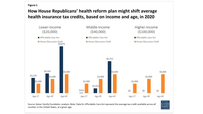 The last GOP proposal would lower insurance subsidies for lower- and middle-income Americans, while giving upper-income Americans tax credits they don't get from the ACA.