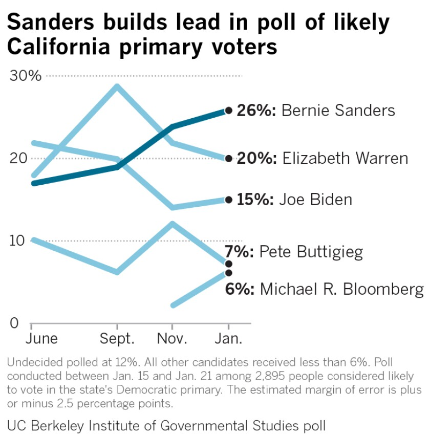 Sanders maintains lead in poll of California primary voters