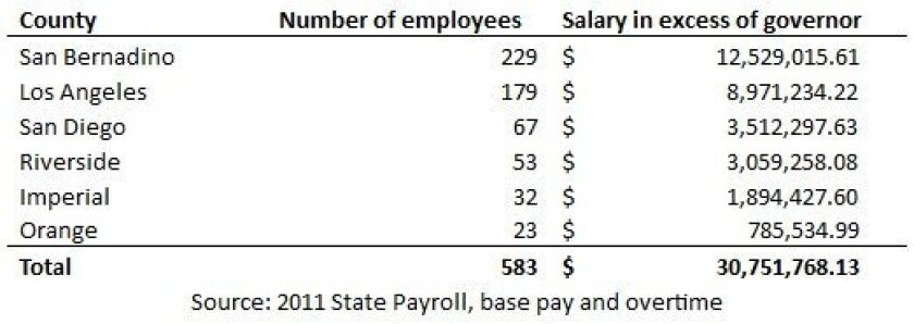 State employees paid more than the governor in 2011 in the region, by county. Excludes police, judges and UC employees.