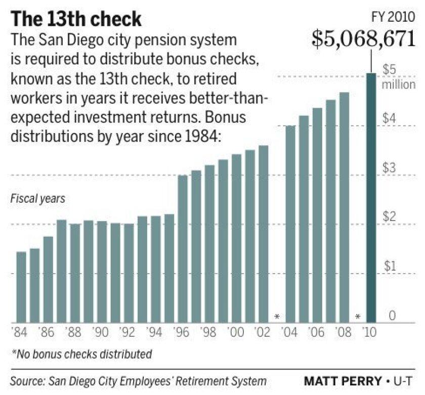 pensioncheck