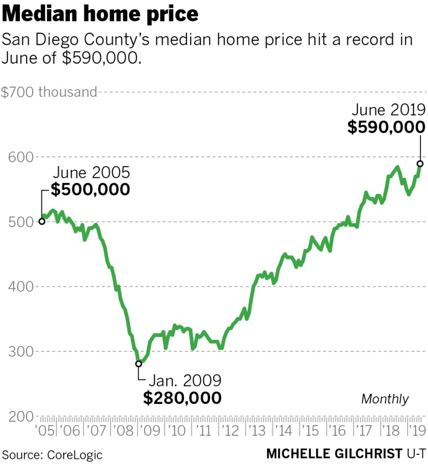 sd-fi-g-median-home-price-June2019-01.jpg